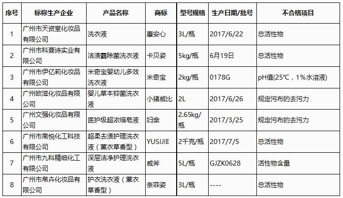 广州质监通报8批次不合格洗衣液