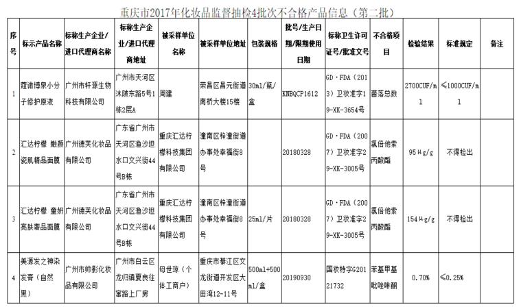重庆食药监通报4批次不合格化妆品