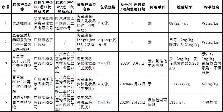 重庆食药监通报5批次网抽不合格化妆品