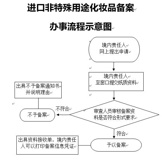 河南省进口非特殊用途化妆品备案办事指南